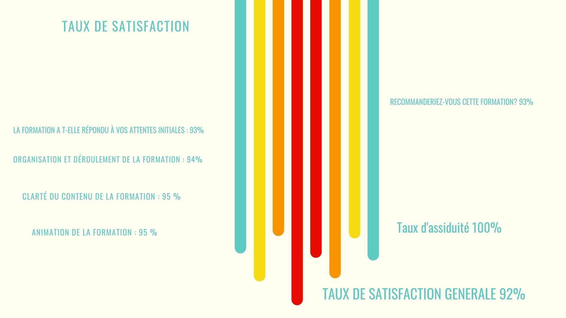avis client satisfaction formation